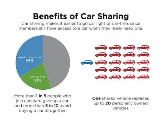 carsharing 2