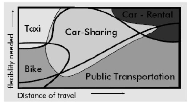 que es el carsharing. Flota de carsharing. Servicio de coche compartido. Diferencias entre carsharing y carpooling.