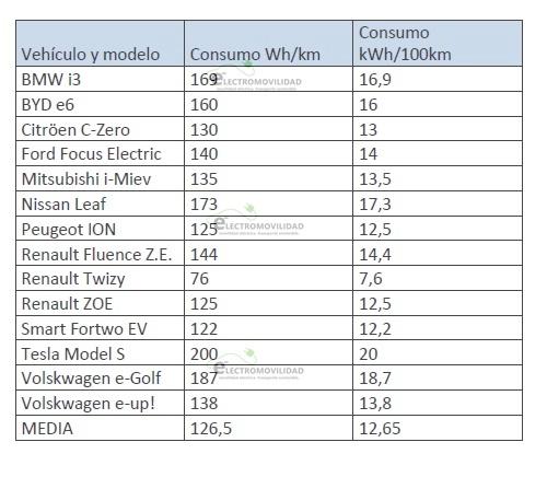 tabla consumos VE