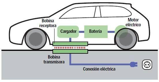 Inducción electromagnética: La recarga inductiva electromagnética es el futuro de la alimentación eléctrica.
