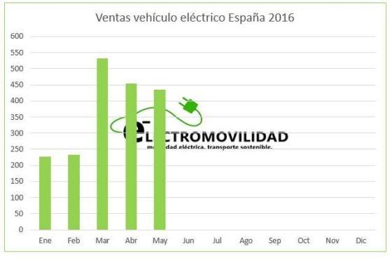 grafico ventas mayo 2016