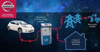 Nissan quiere que viertas a la red la energía sobrante y ganes 150€/mes. Nissan y el proyecto e-Casa en Expoelectric. V2G de Nissan, recarga bidireccional de coches eléctricos