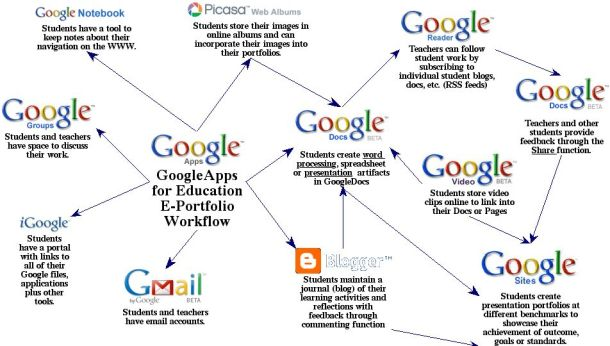 ePortfolios using Google Apps