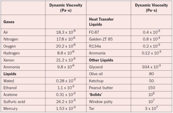 Table 1 Dynamic Viscosity Values For Various Gases And Liquids