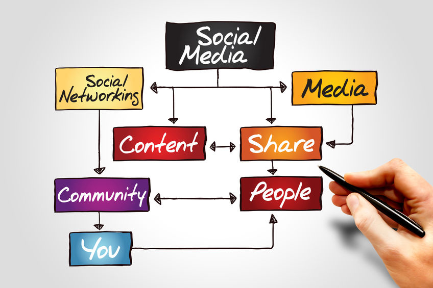 40507934 - social media flow chart, business concept