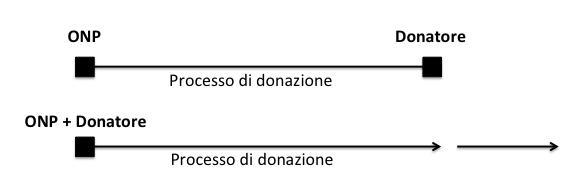 linea del dono Elena Zanella