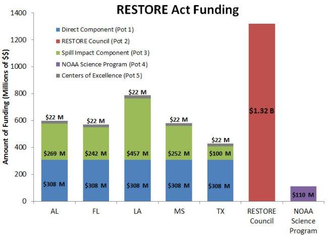 RESTORE Funding chart
