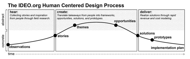 Home Restaurant IDEO.org HCD Process