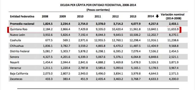 La deuda de Quintana Roo se ha sextuplicado en seis años