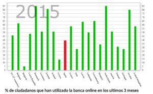 Uso_de_la_banca_online_en_toda_europa