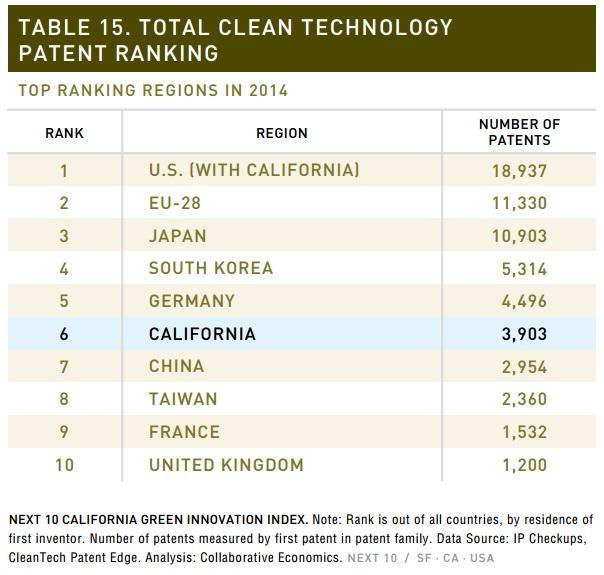 Ranking mundial de patentes de renovables de 2014