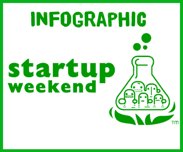Infographic: Startup Weekends