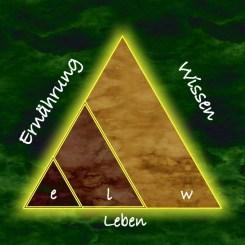 Magisches Dreieck von elw