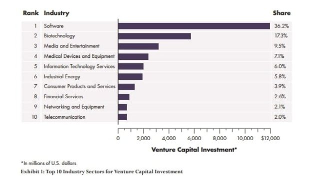 venture-capital-inversiones