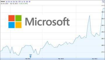 microsoft-stock-price