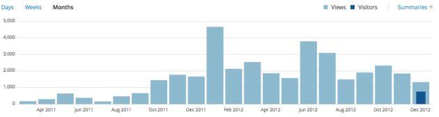 Estadísticas visitas blog 2012