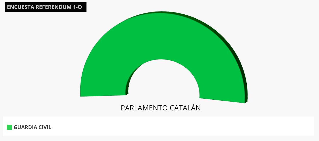 La Guardia Civil ganaría el referéndum en Cataluña con un 100% de los votos, según Demoscopia