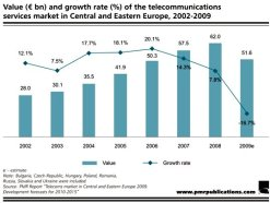 Telecom market in Central and Eastern Europe - value and gross