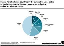 Telecom market in Central and Eastern Europe - shares by countries