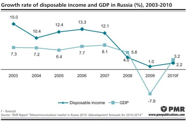 russia-gdp