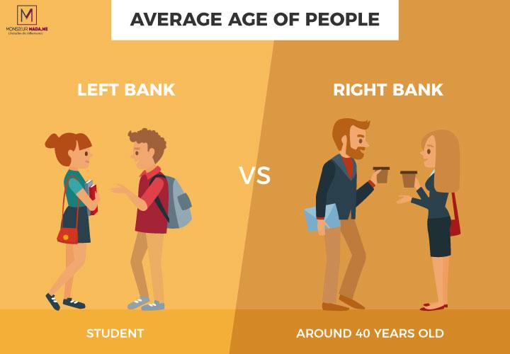 Average age of people