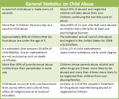 abuse stats