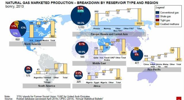 NG production world-wide Rystad database