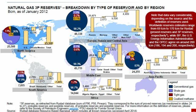 world reserves by 4 types of NG Rystad database April 2014