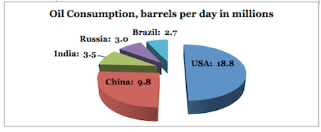 world oil consumption per day 2012