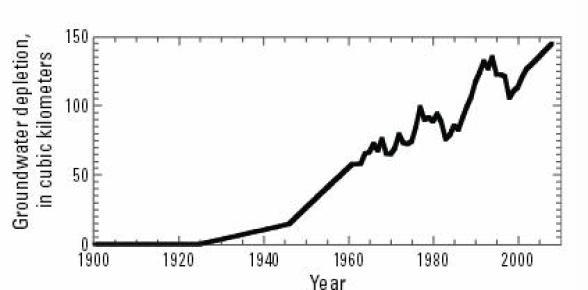 GroundwaterDepletion 1900-2008 CA