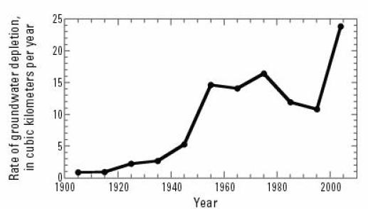 GroundwaterDepletion 1900-2008 USA by decade
