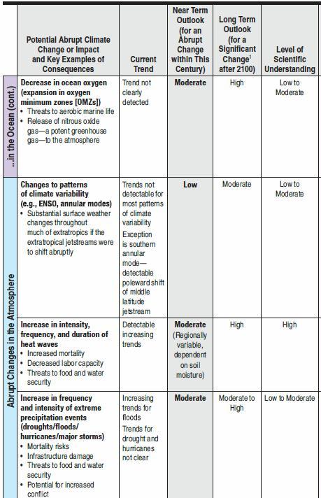 Abrupt climate change Table S1 (2)
