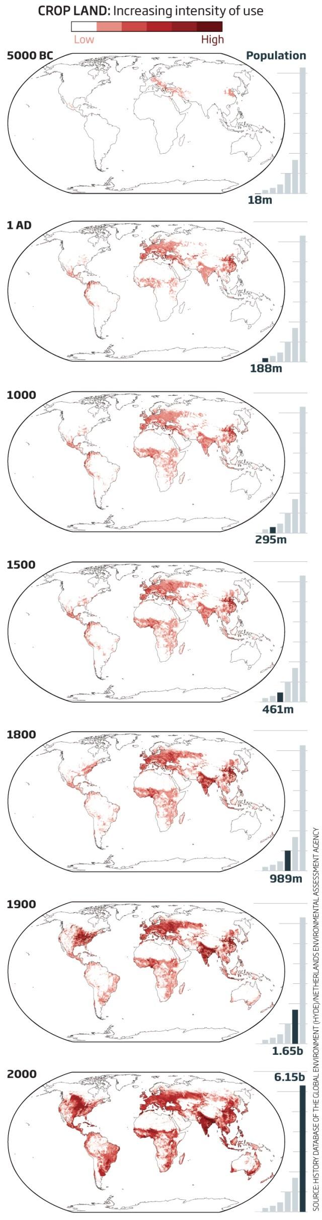 Pastureland increasing use 5000 BC to now