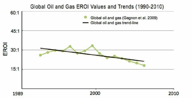 fig 4 global oil and gas EROI values and trends 1990-2010