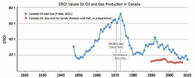 fig 7 EROI values for oil and gas production in Canada