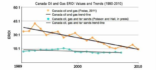 fig 8 canada oil and gas EROI values and trends 1990-2010