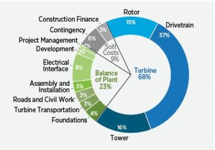 Figure 2-8. Components of installed capital cost for a land-based, utility-scale reference wind turbine. Source: Tegen, S.et al. 2013. Cost of Wind Energy Review. National Renewable Energy Laboratory