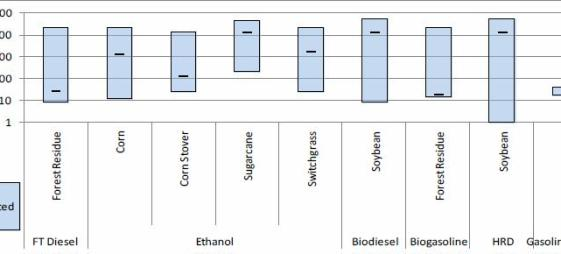 Figure 6. Well-to--Tank (WTT) Water Consumption for Various Biofuel Pathways