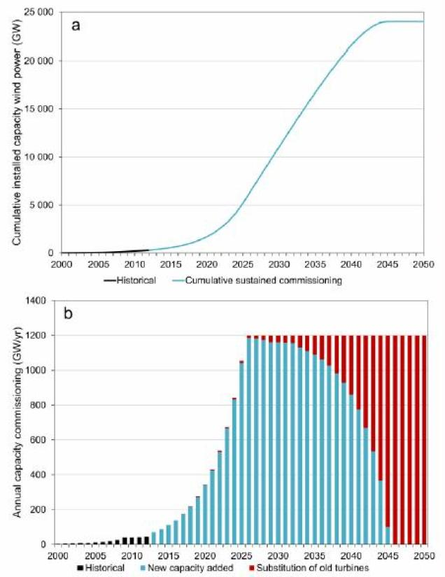 Figure 4. a) A sustained commissioning growth pattern reaching 24 TW of installed capacity wind energy by 2050, where cumulative installed capacity grows exponentially with 26 % annually until reaching an annual installation rate needed to sustain this installed capacity. b) The associated annual commissioning of wind energy required to reach the same level of capacity.