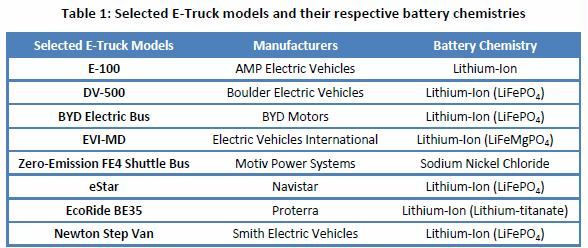 cold battery e-truck maker battery type table1