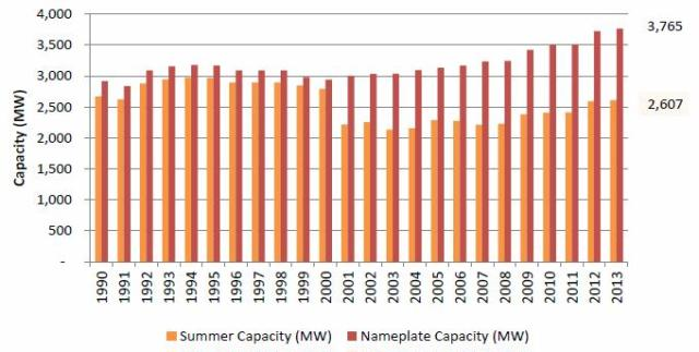 Figure A1. Comparison of Nameplate to Net Summer Capacity, 1990-2013. Figure shows current discrepancy between installed nameplate capacity (design output of installed projects) to net summer capacity (net output of geothermal power available for sale during the summer). As of 2013, EIA survey data from geothermal generators shows that geothermal nameplate capacity was 3,765 MW in comparison to 2,607 MW reported net summer capacity. Sources: Energy Information Association (2015) Nameplate Capacity: Form 860 Generator Data, State Electricity Profiles (July 2015). Summer Capacity: Annual Energy Review (2015).