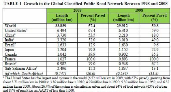 roads worldwide kilometers paved unpaved