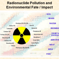 Radionuclide Pollution and Environmental Fate-Impact