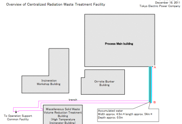 Overview of Centralized Radiation Waste Treatment Facility