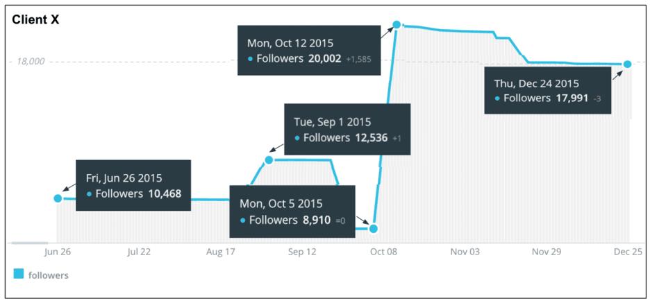 accroissement de followers twitter client X