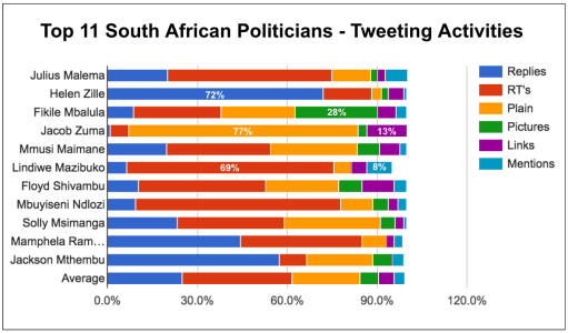 eNitiate_Top_11_South_African_Politicians_Types_of_Tweets_26_April_2016__