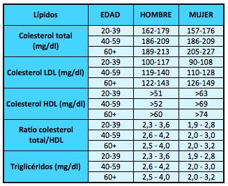 Tabla-colesterol