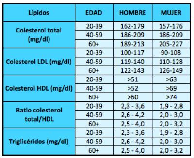 Tabla de colesterol en sangre mujer hombre y edad