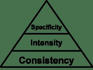 FitnessDevelopmentPyramid