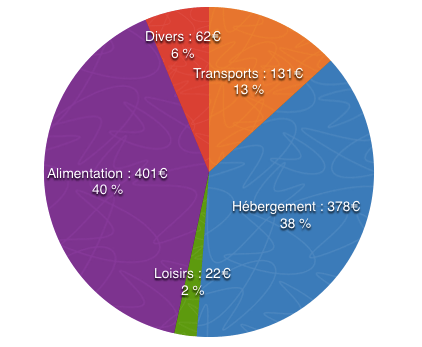 graphique-budget-sydney